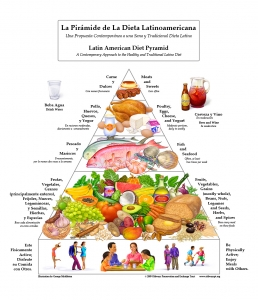 Latin Diet Pyramid - Copyright 2009 Oldways Preservation & Exchange Trust - http://www.oldwayspt.org/