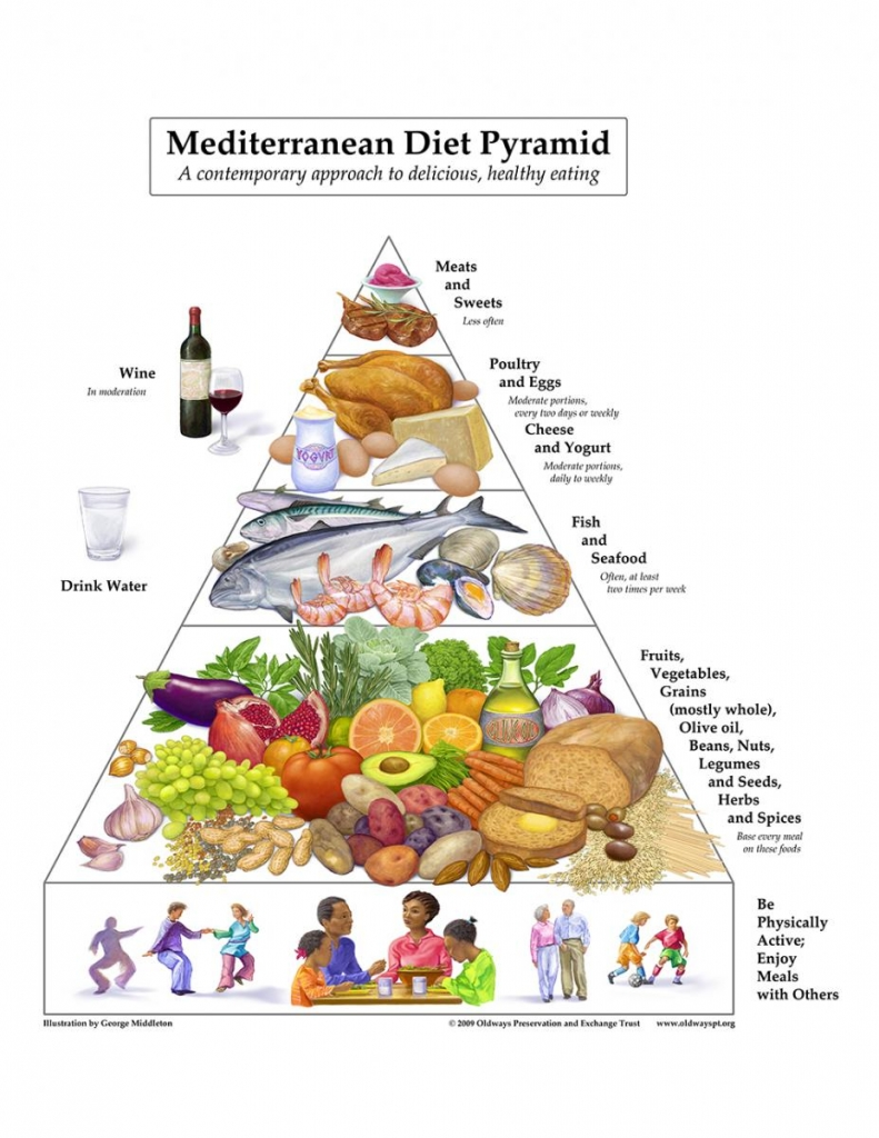 In the early 90s, Oldways created the Mediterranean Diet Pyramid to popularize a proven approach to healthy, delicious eating - a total approach to diet, comprised of a wide variety of healthy foods and drinks.