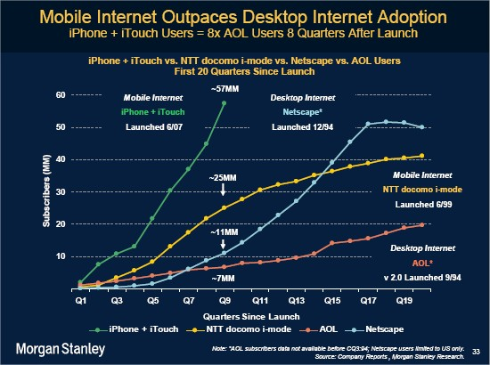 Mobile To Outpace Desktop Web By 2013