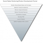 How To Use Social Media Monitoring Tools To Aid Product Development