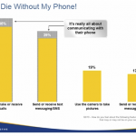 I'd die without my phone! - Cell Phone Key to Teens's lives