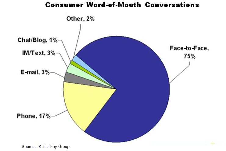 Most Word-Of-Mouth is Offline