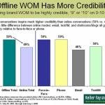 Offline WOM has more credibility