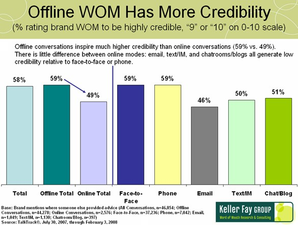 Offline WOM has more credibility