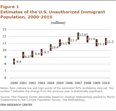 Although the number of unauthorized immigrants in the U.S. is below 2007 levels, it has tripled since 1990, when it was 3.5 million and grown by a third since 2000, when it was 8.4 million. | Estimates of the Unauthorized Immigrant Population 2010 - Pew Hispanic