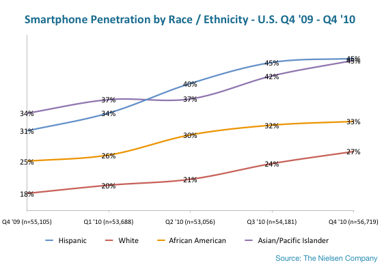 Nielsen smartphone OS share/ethnicity (Feb 2011)