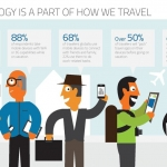 Social Media Campaign for Travel and Tourism Industry