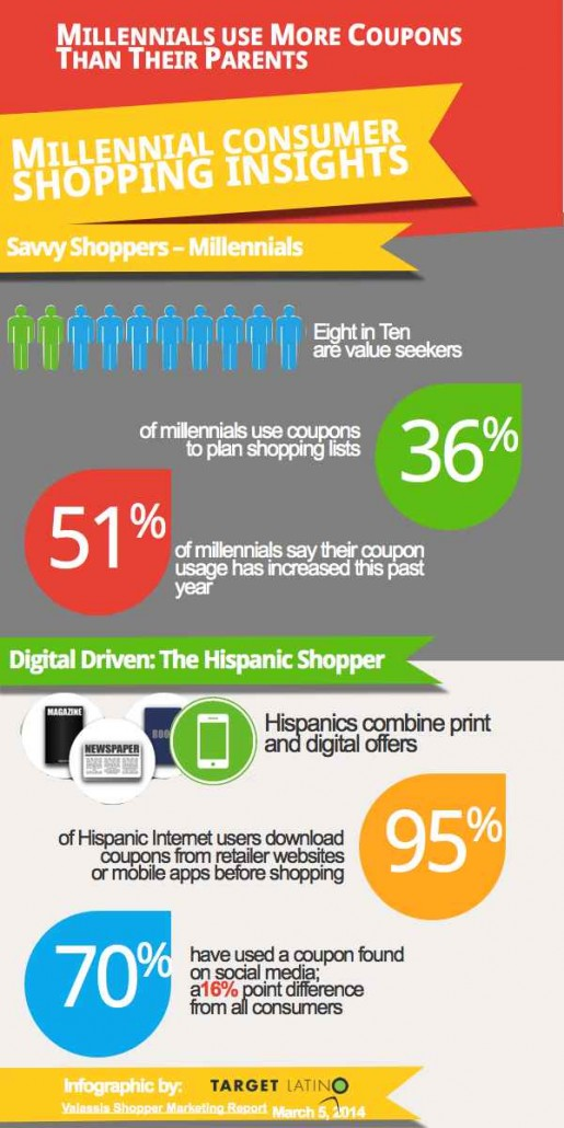 Millennial consumer shopping insights and trends Infographic
