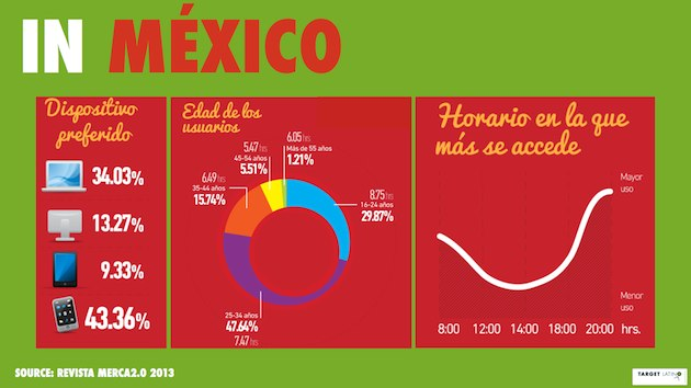 Best Times To Post To Pinterest in Mexico - Standardized