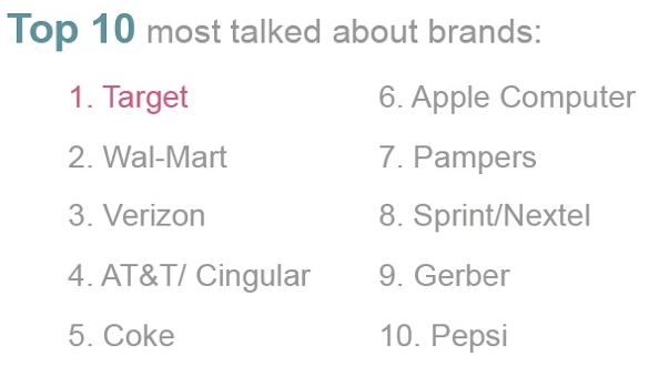 Retailer, consumer electronic, and soft drink brands dominated the top 10 most talked about brands