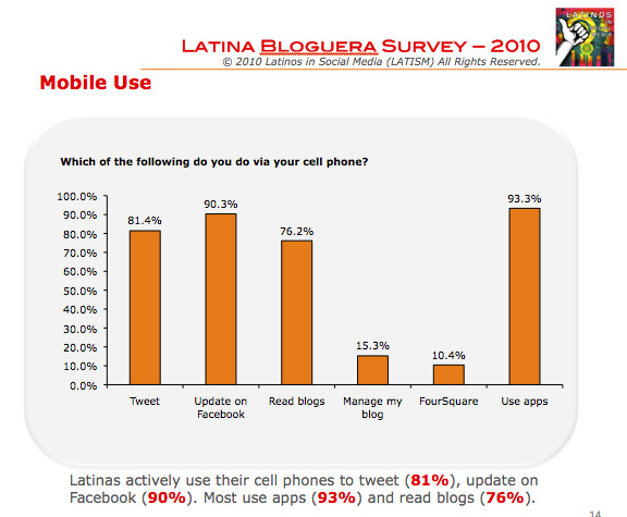 Perhaps reflecting the makeup of the larger Latino population, the great majority of participants were born in Mexico and the US | Latina Bloggers Study