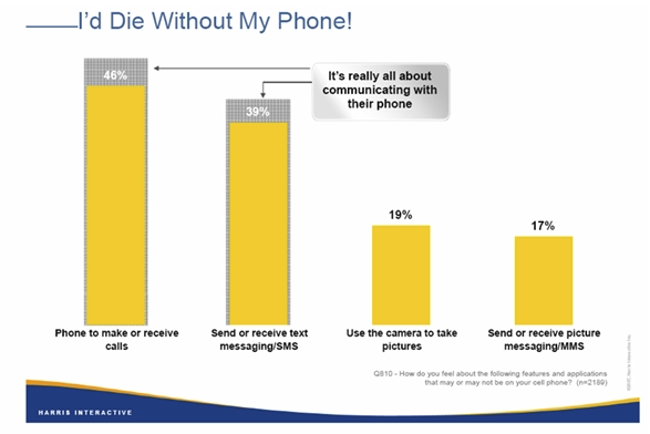 I'd die without my phone! - Cell Phones Key to Teens's lives