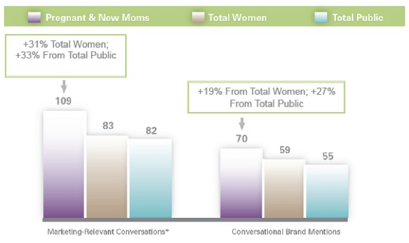 Per day, the group engages in one-third more word-of-mouth (WOM) conversation than the total public or women in general