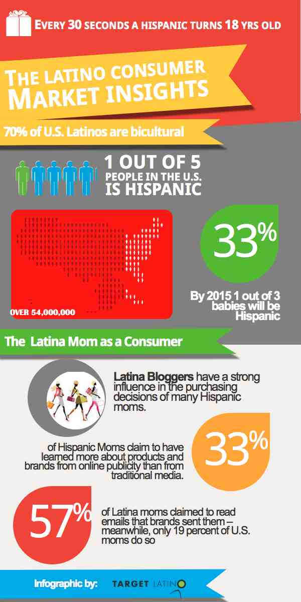 What is Inbound Marketing by Target Latino