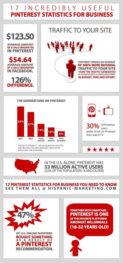 17 Pinterest Statistics For Business You Need To Know. Infographic