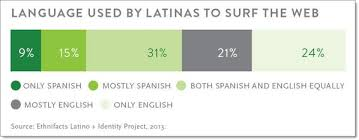 Language used by Hispanic women to surf the web