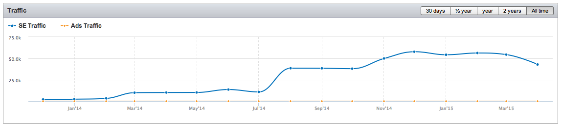 SEM Rush organic traffic from top 20 organic search results for bodasnovias.com