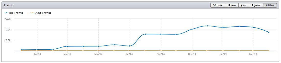SEM Rush organic traffic from top 20 organic search results for bodasnovias.com