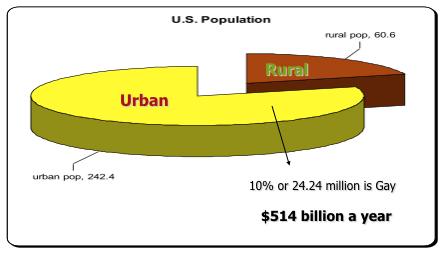 LGBT market Size