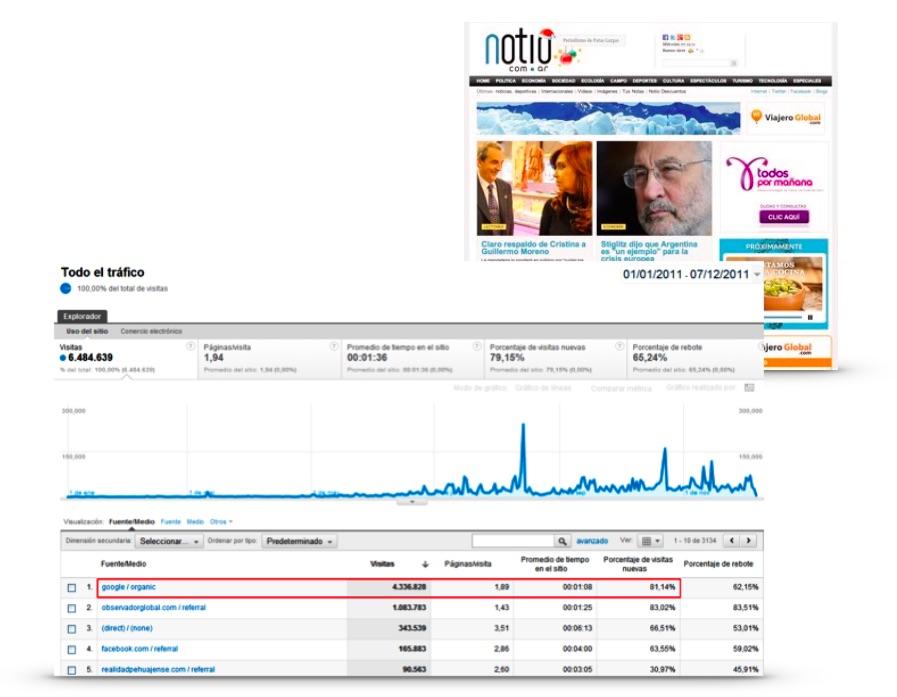SEO News Industry Case